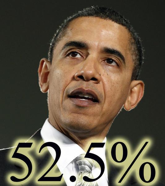 Barack Obama 52.5%