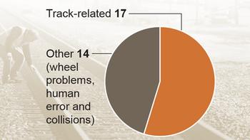 Oil train crashes since 2013