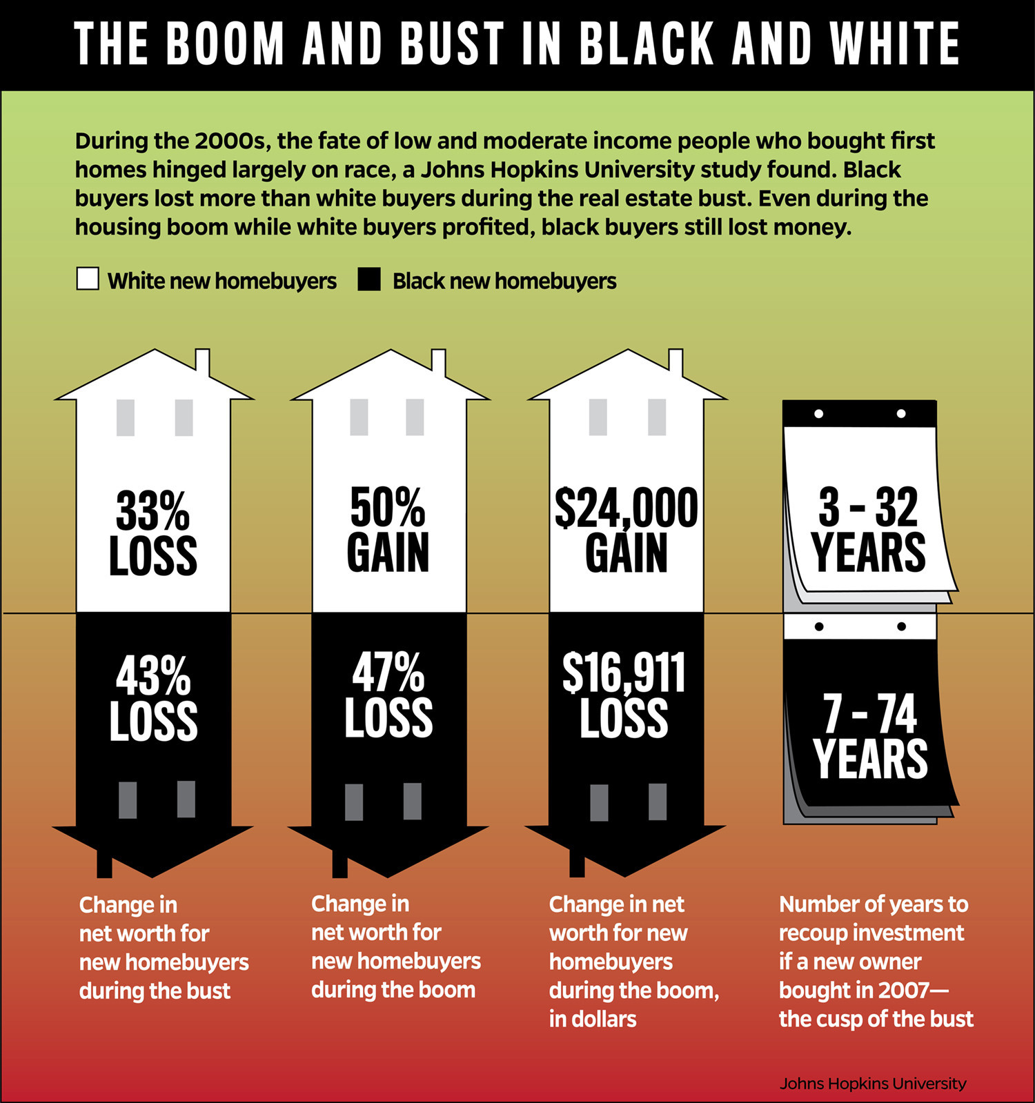 For black first time home ers the housing boom was a bust