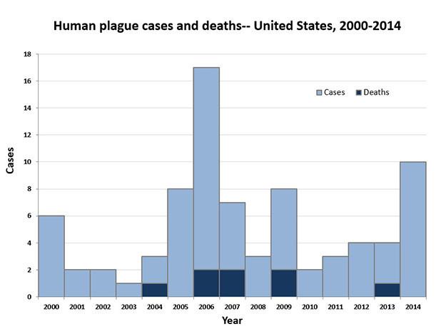 Oregon teenager diagnosed with bubonic plague - LA Times