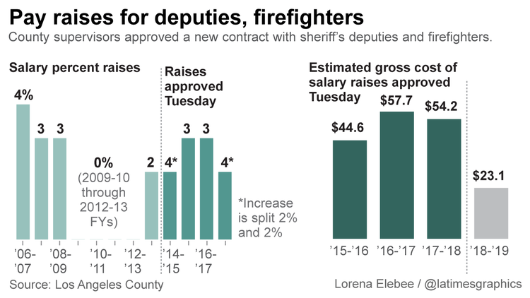 L.A. County salary raises for public safety unions