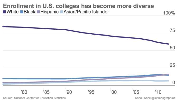 Enrollment in U.S. colleges has become more diverse.