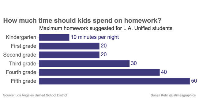 Should Kids Have Homework? | Education com