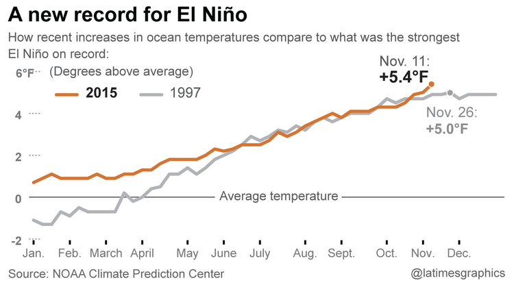 Graphic: A new record-breaking El Nino: how temperatures in the Pacific Ocean have broken a record