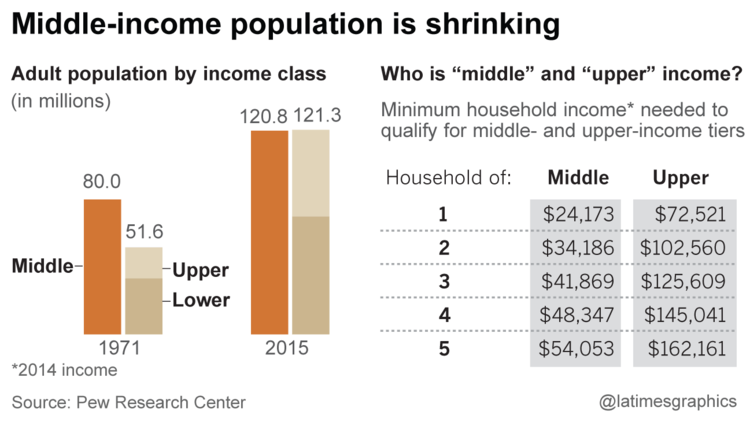 Middle class income population is no longer the majority
