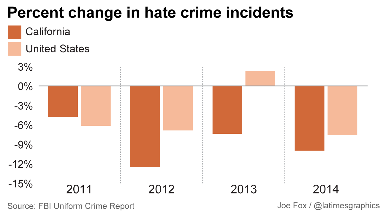 Breaking California Hate Crimes La Times Fbi Latest Annual Report