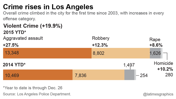 Crime in Los Angeles rose in all categories in 2015, LAPD says