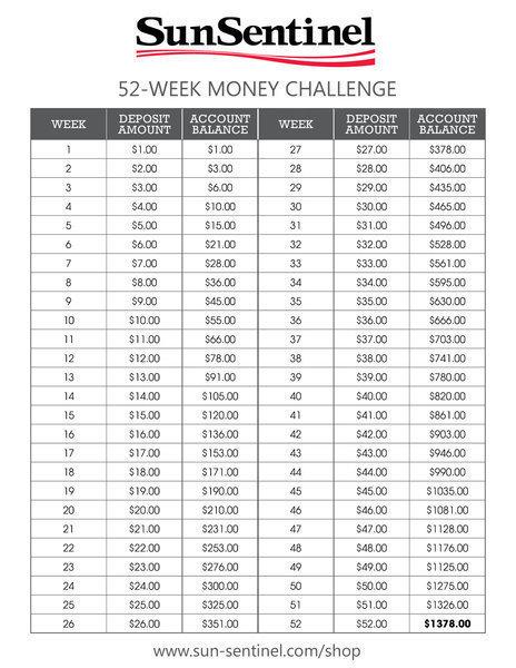 doreen christensen save 1 378 with the 52 week money challenge sun sentinel. Black Bedroom Furniture Sets. Home Design Ideas