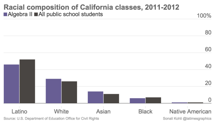 Racial composition of California classes