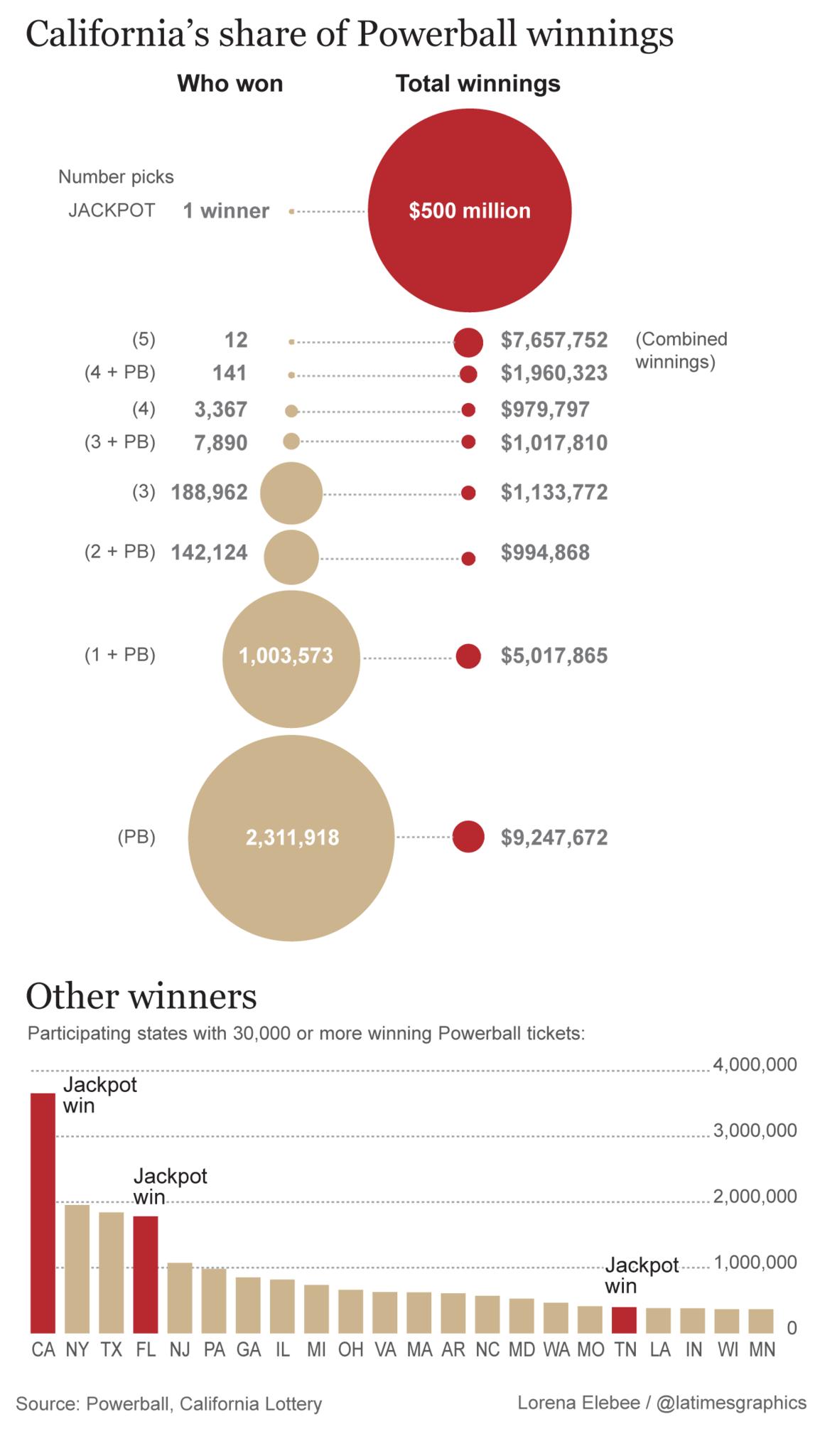 california shares the  1 5 billion powerball prize la times opinionsite opinionsite