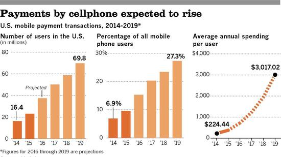 Payments by cellphone expected to rise