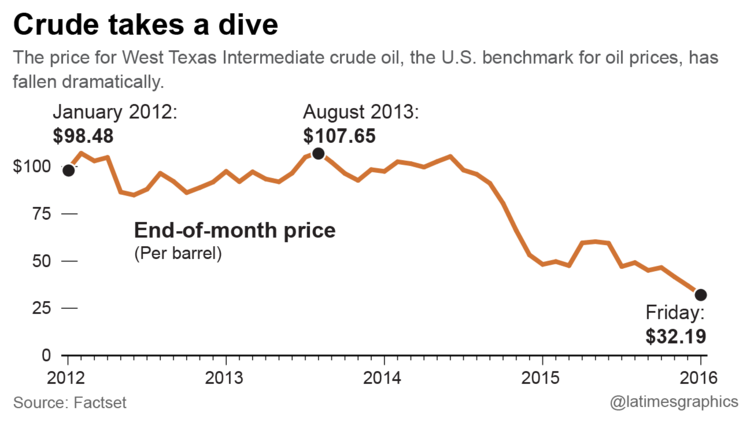 Crude takes a dive