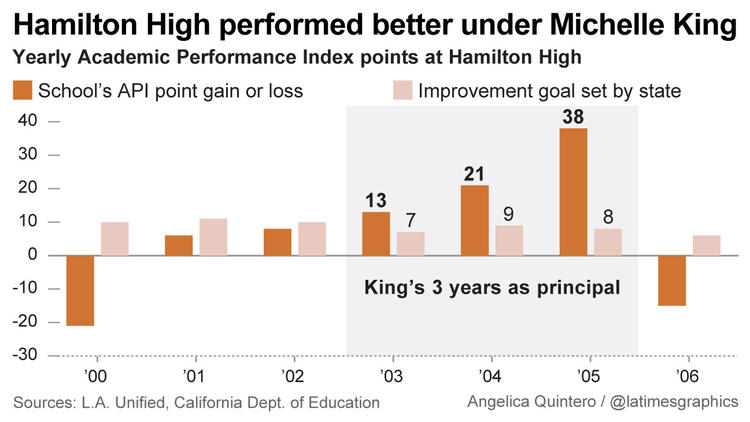 Hamilton High performed better under Michelle King
