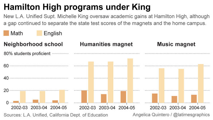 Hamilton High programs under King