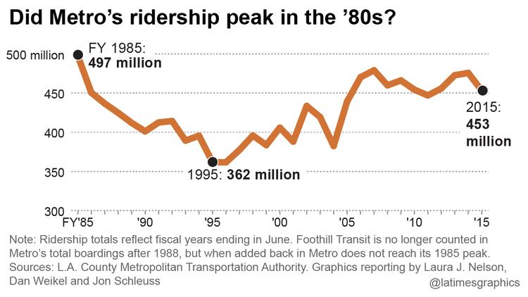 GRAPHIC: Did Metro's ridership peak in the '80s?