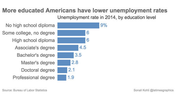 More educated Americans have lower unemployment rates