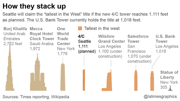 Tallest buildings, in the world and in the West