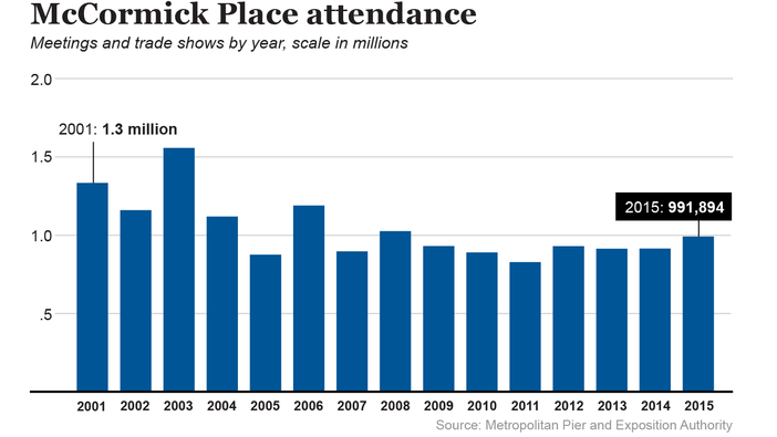 McCormick Place attendance (chart)