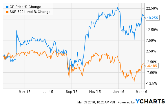 GE has rewarded shareholders well over the last year, rising more than 18% while the S&P 500 has fallen 4.18%
