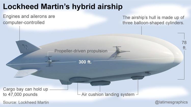 Lockheed Martin's hybrid airship