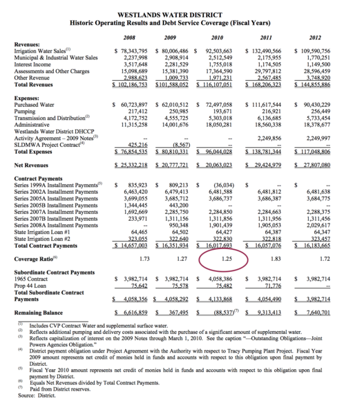 Whoops: the circled figure in this Westlands bond offering was fake, according to the SEC.