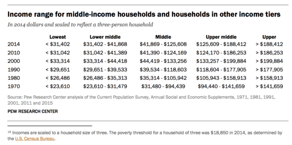 Pew places the middle range of US household income at $41,869-$125,608. Its size in population is shrinking relative to the two lower and two upper income ranges.