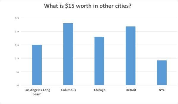 California's $15 minimum wage would go further in Columbus, Chicago and Detroit, but not nearly as far in New York.