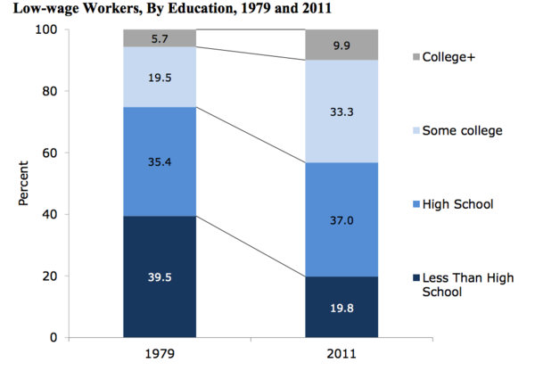 Low-wage workers are better educated now than in the past.