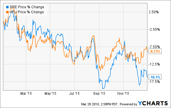 Sempra's stock (blue line) slid sharply compared to the benchmark Vanguard utilities ETF (orange line) after the Porter Ranch leak was discovered in October.