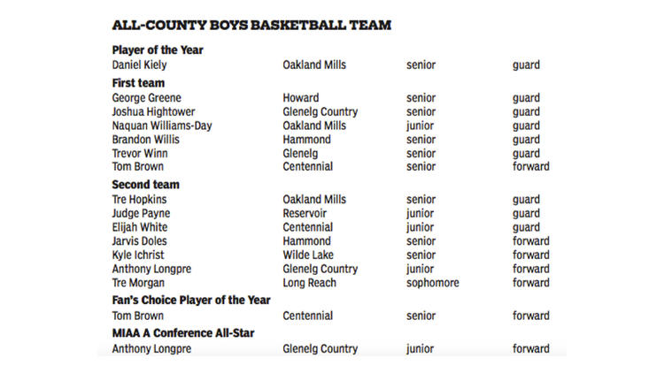 Howard County Boys Basketball 2015-16 all-county teams
