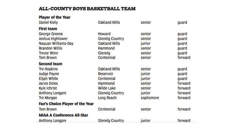 Howard County Boys Basketball 2015-16 all-county teams