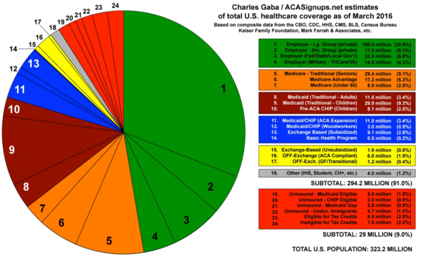 In this pie chart, Charles Gaba shows where Americans get their health insurance coverage
