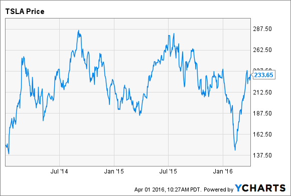 Portrait of a company living on hype: Tesla shares since January 1, 2014