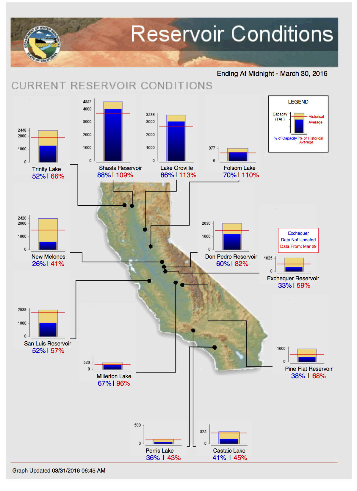 Some Northern California reservoirs have risen above historical levels, but drought effects are still evident in Southern California
