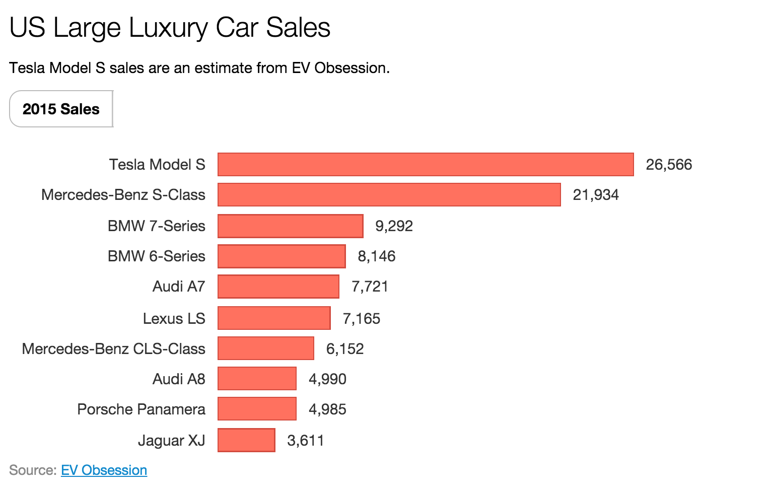 Tesla's Model S was the best-selling large luxury car in the U.S. last year, according to this estimate by EV Obsession...