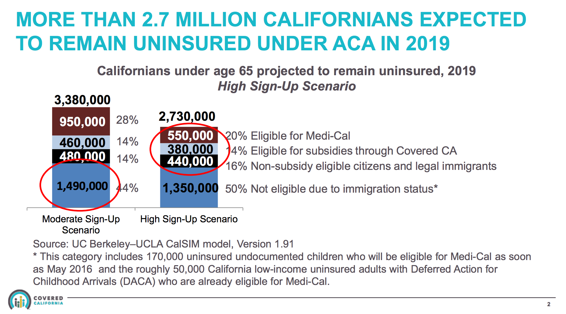 As many as 50% of California's uninsured individuals may be ineligible for health coverage because of their immigration status.