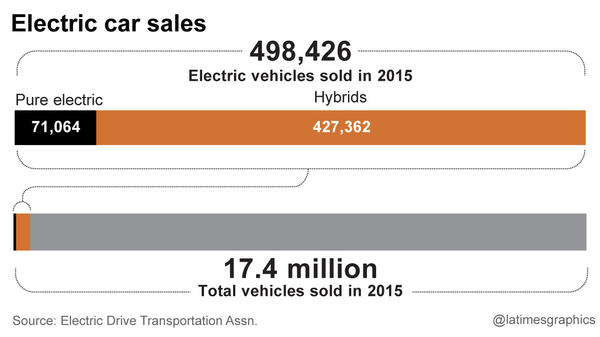 Electric car sales compared to overall auto industry