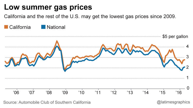 California and the rest of the U.S. may get the lowest gas prices since 2005.