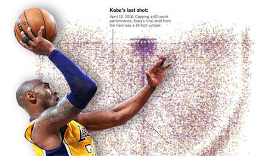 Kobe Bryant's 30,000 shots
