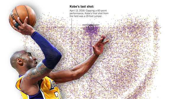 every shot kobe bryant ever took all 30 699 of them los angeles times