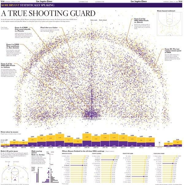 Every shot kobe bryant ever took all 30699 of them los angeles times get a high quality print of every shot kobe bryant ever took altavistaventures Images