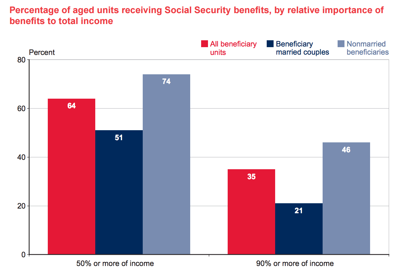 Social Security accounts for more than half the income of two thirds of retired individuals or couples, and 90% or more of income for 35% of all retirees.
