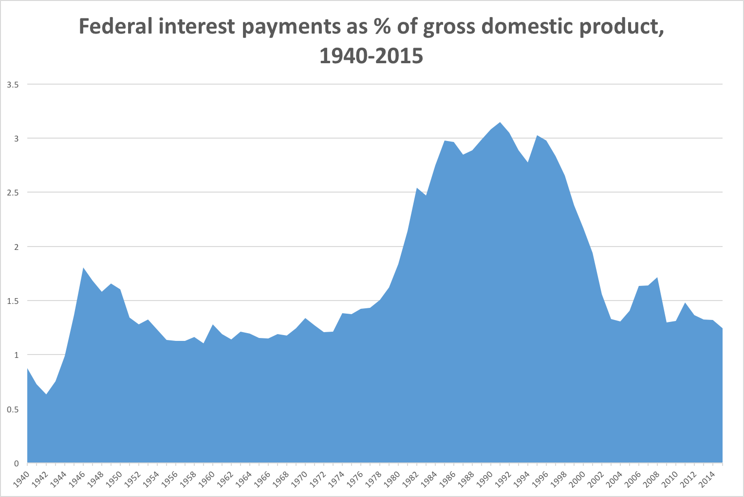 Is the federal debt manageable? Interest payments are as low as they've been in more than a half-century.