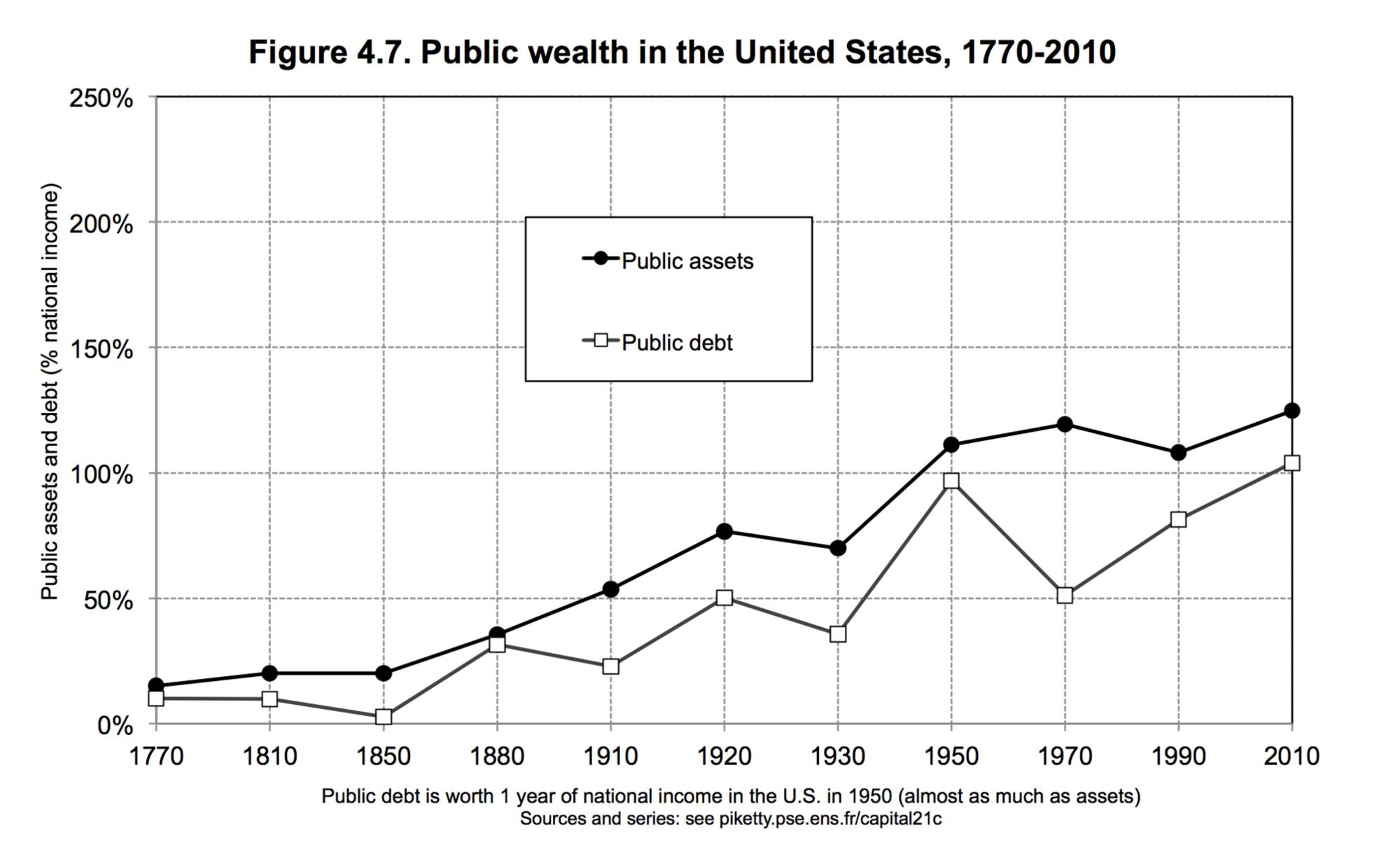 U.S. in the black: Public assets have never dipped below public debt.