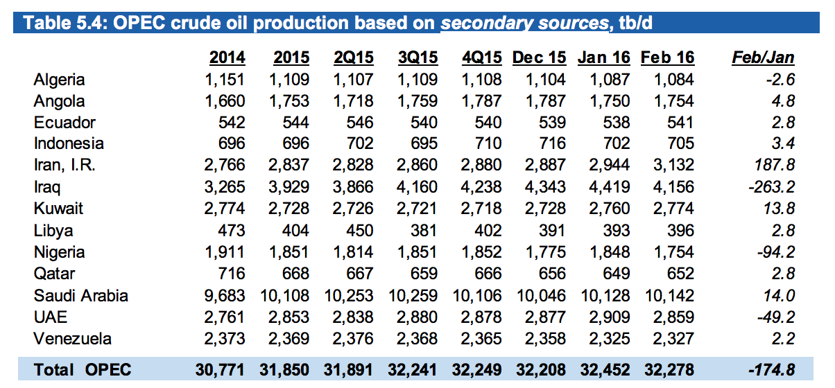 Saudi Arabia consistently accounts for just under one-third of OPEC production, listed here as thousands of barrels/day.