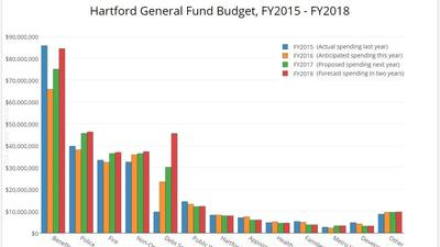 Chart: Hartford Budget Breakdown