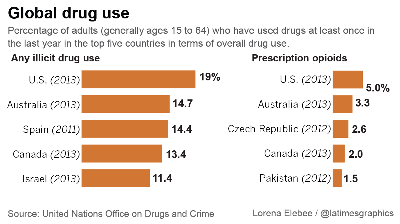 Millions hooked on illicit drugs, as nations debate policy ...