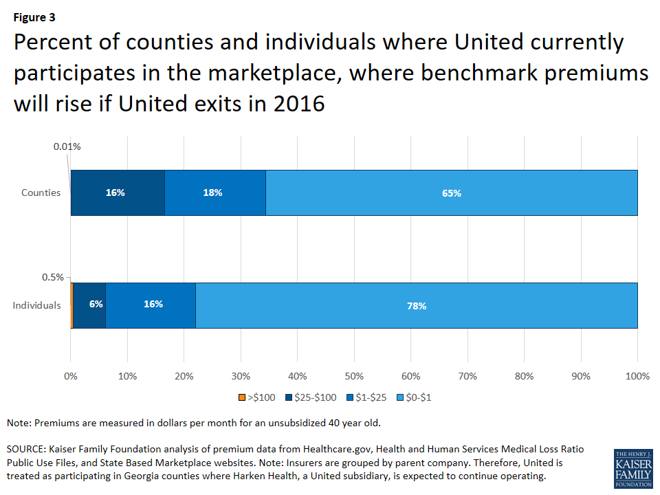 Counties served by UnitedHealth tended to be rural and less populated, muting the impact of its withdrawal. Its withdrawal could drive up monthly premiums by $25 or more in 34% of U.S. counties, but affect only 22% of the population.