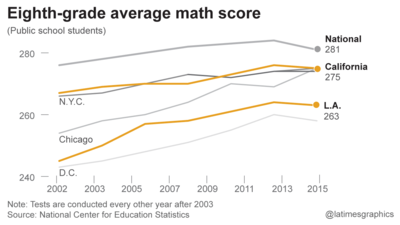 America's high school seniors' reading and math scores have hit a wall