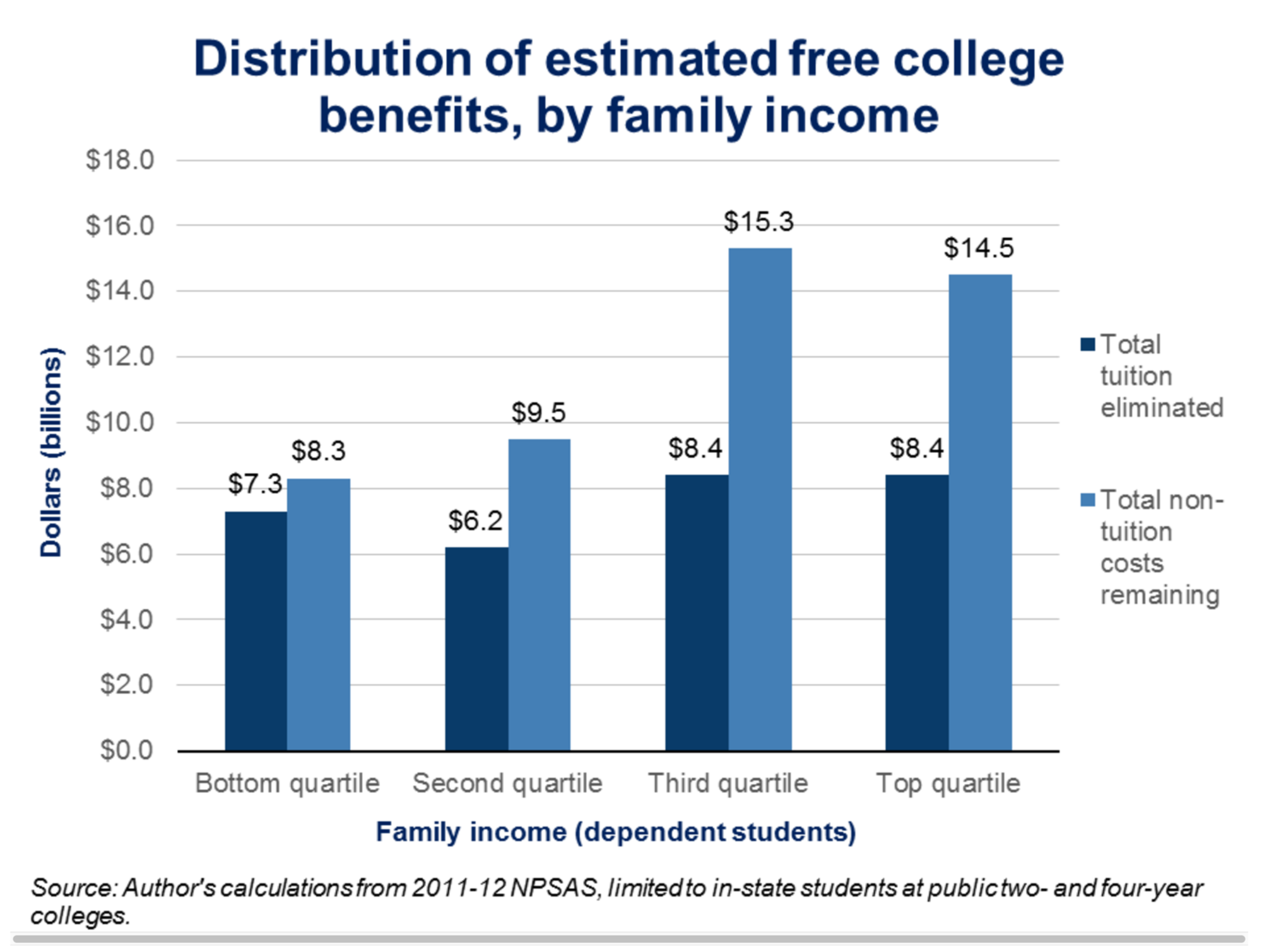 Students from the upper half of income distribution would receive $16.8 billion in tuition assistance, compared with $13.5 billion going to those in the lower-income brackets (dark blue bars).